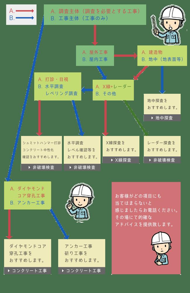 非破壊検査の工程